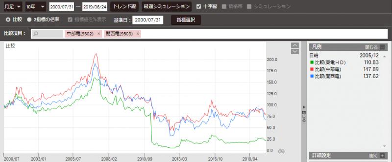 東京電力の株価