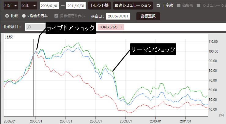 ライブドアショック前後の株価指数推移