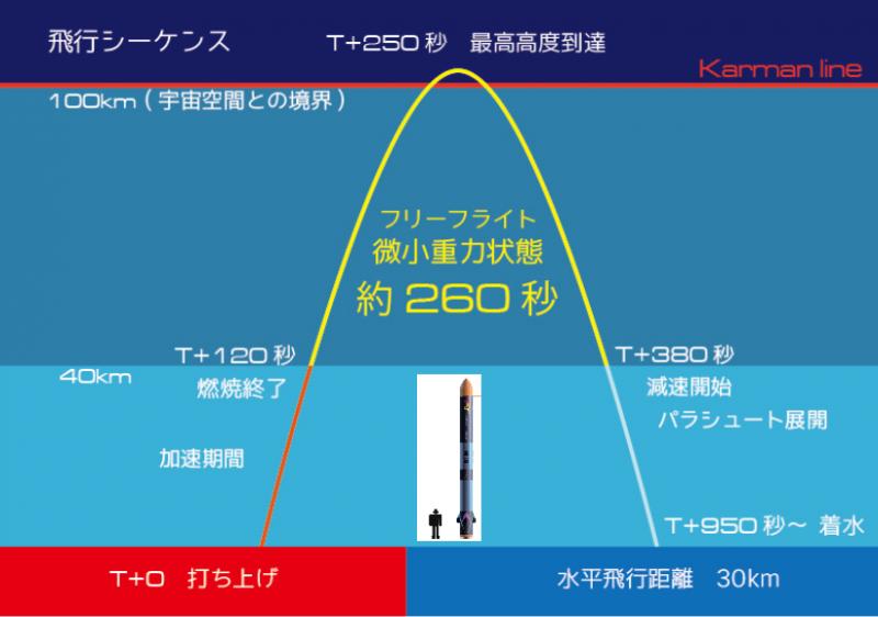 観測ロケットの軌道