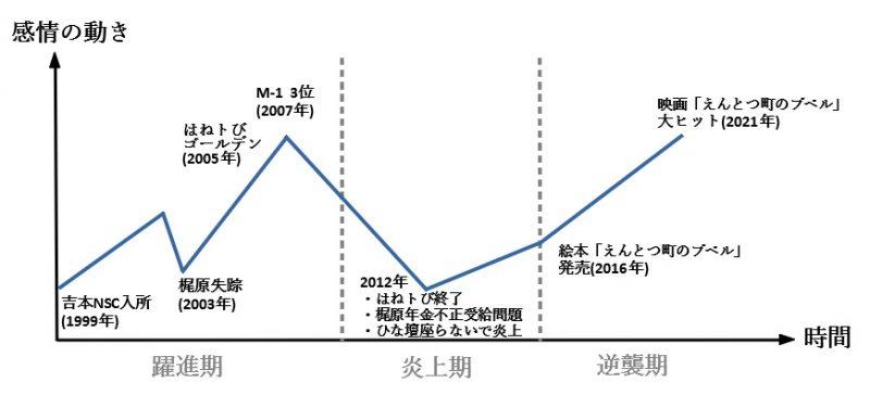 西野亮廣の物語の感情曲線
